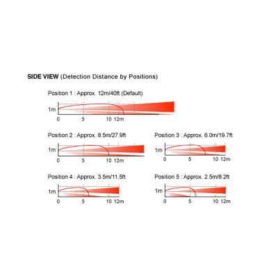 OPTEX FTN-AM EΝΣYΡΜΑΤΟΣ ΥΠΕΡΥΘΡΟΣ ΑΝΙΧΝΕΥΤHΣ ΚIΝΗΣΗΣ ΚΟΥΡΤIΝΑΣ ΜΕ ANTIMASKING ΕΞΩΤΕΡΙΚΟΥ ΧΩΡΟΥ