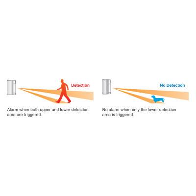 OPTEX VXI-DAM ΕΝΣΥΡΜΑΤΟΣ ΑΝΙΧΝΕΥΤΗΣ ΚΙΝΗΣΗΣ DUAL PIR & MICROWAVE ΜΕ ANTIMASKING ΕΞΩΤΕΡΙΚΟΥ ΧΩΡΟΥ